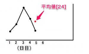 移動平均線02