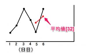 移動平均線03